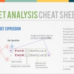 Qlik Set Analysis Cheat Sheet. By Miguel Ángel García