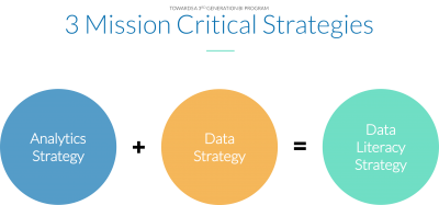3 Mission Critical Strategies for a Successful 3rd generation BI Program