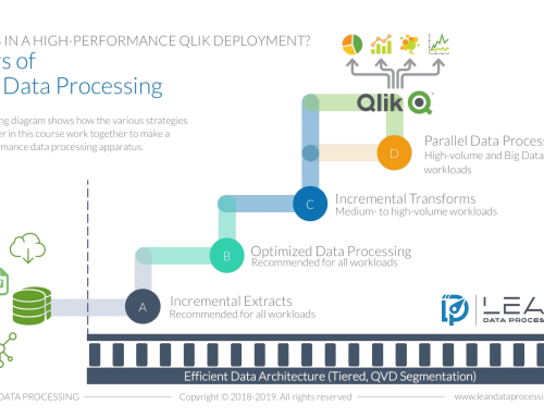 Enhancing Your Data Strategy on Qlik Projects With the Lean Data Processing Paradigm