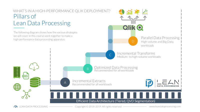 Pillars of Lean Data Processing